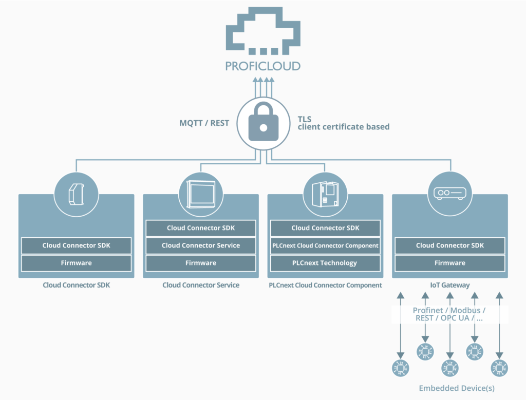 Ways to connect to the Proficloud