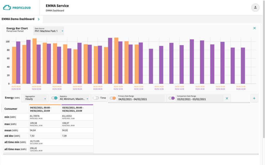 EMMA Service – Energy Bar Chart – Period over Period with statistical values