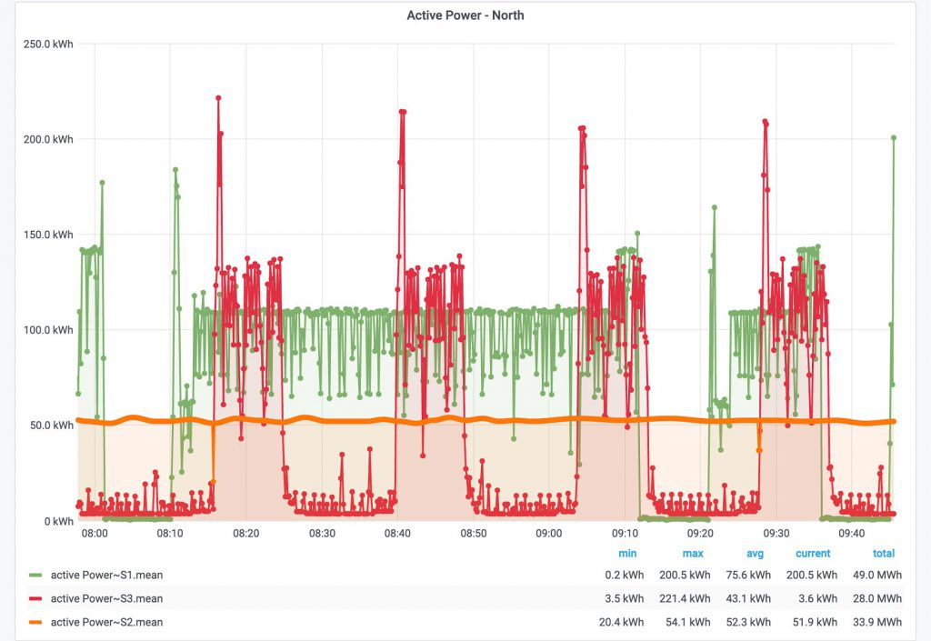 """The """"Graph"""" widget is one of the simplest ways to display time series data as a graph."""